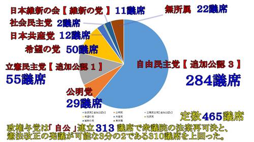 第48回衆議院議員総選挙の結果