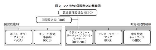アメリカ国際放送局IBB